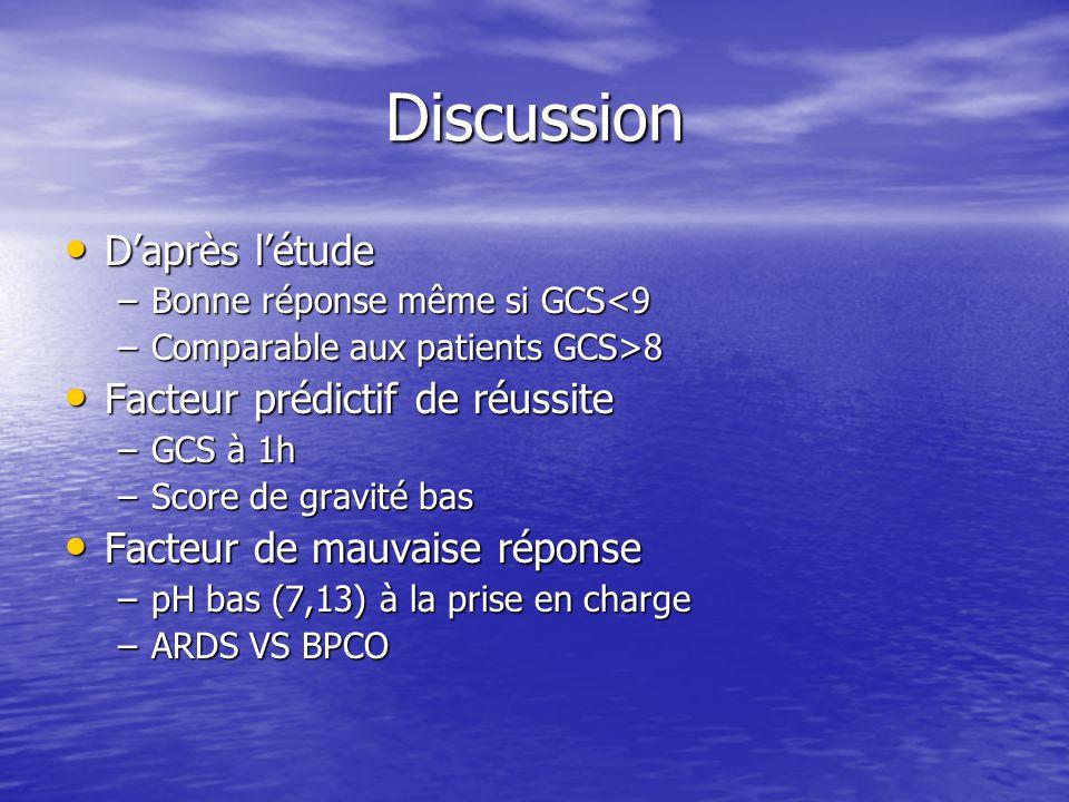 Discussion Daprès létude Daprès létude –Bonne réponse même si GCS<9 –Comparable aux patients GCS>8 Facteur prédictif de réussite Facteur prédictif de réussite –GCS à 1h –Score de gravité bas Facteur de mauvaise réponse Facteur de mauvaise réponse –pH bas (7,13) à la prise en charge –ARDS VS BPCO