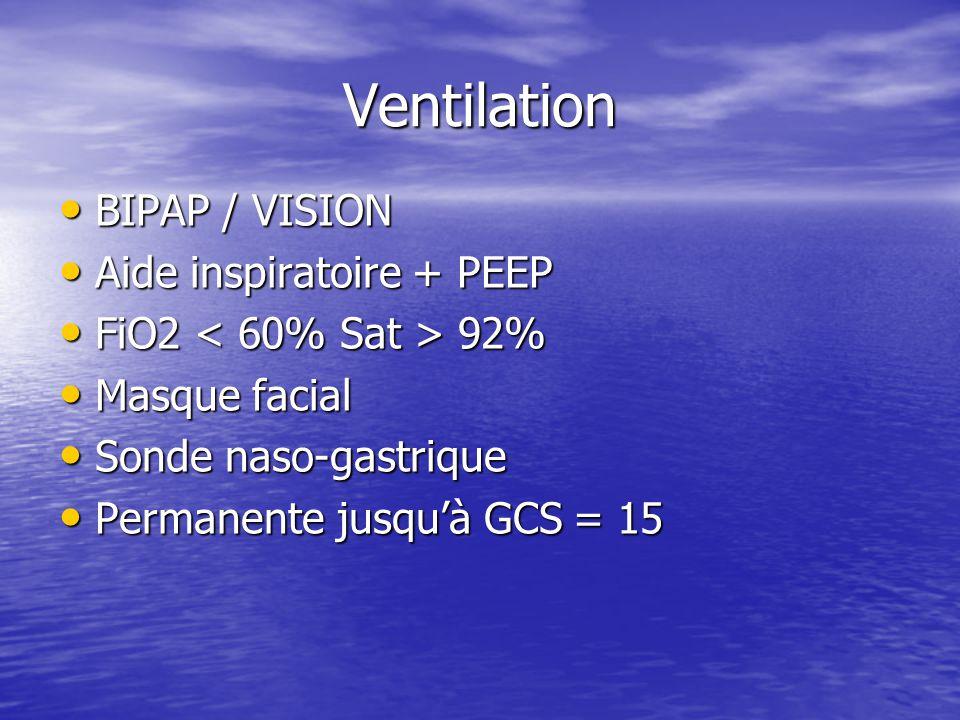 Ventilation BIPAP / VISION BIPAP / VISION Aide inspiratoire + PEEP Aide inspiratoire + PEEP FiO2 92% FiO2 92% Masque facial Masque facial Sonde naso-gastrique Sonde naso-gastrique Permanente jusquà GCS = 15 Permanente jusquà GCS = 15