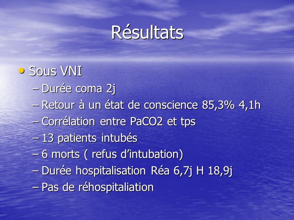 Résultats Sous VNI Sous VNI –Durée coma 2j –Retour à un état de conscience 85,3% 4,1h –Corrélation entre PaCO2 et tps –13 patients intubés –6 morts (