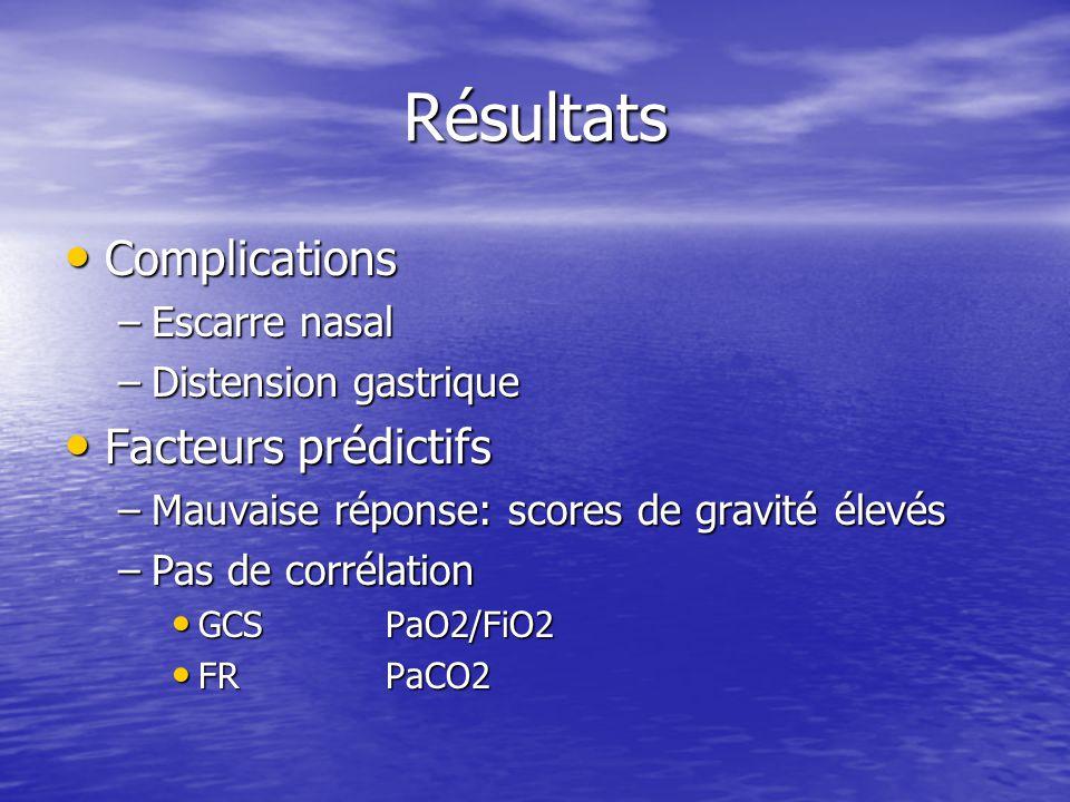 Résultats Complications Complications –Escarre nasal –Distension gastrique Facteurs prédictifs Facteurs prédictifs –Mauvaise réponse: scores de gravité élevés –Pas de corrélation GCSPaO2/FiO2 GCSPaO2/FiO2 FR PaCO2 FR PaCO2