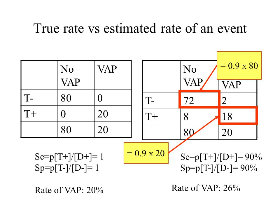 True rate vs estimated rate of an event No VAP VAP T- T+ 8020 Rate of VAP: 26% No VAP VAP T-800 T+020 8020 Se=p[T+]/[D+]= 1 Sp=p[T-]/[D-]= 1 Rate of V