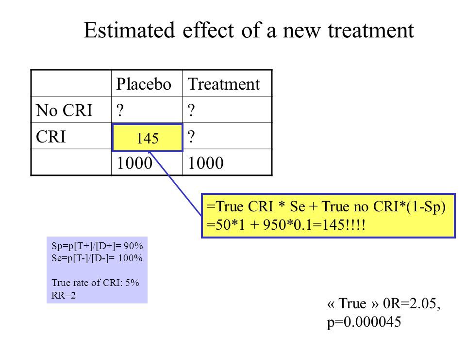 Estimated effect of a new treatment PlaceboTreatment No CRI?? CRI?? 1000 Sp=p[T+]/[D+]= 90% Se=p[T-]/[D-]= 100% True rate of CRI: 5% RR=2 =True CRI *