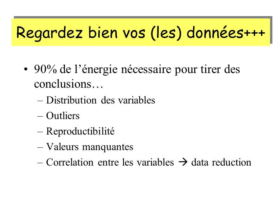 Regardez bien vos (les) données+++ 90% de lénergie nécessaire pour tirer des conclusions… –Distribution des variables –Outliers –Reproductibilité –Valeurs manquantes –Correlation entre les variables data reduction