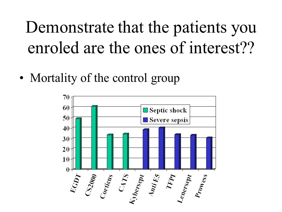 Demonstrate that the patients you enroled are the ones of interest?? Mortality of the control group