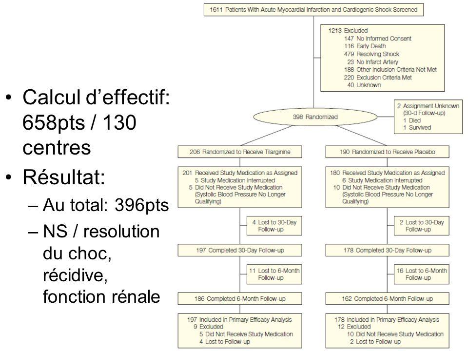 Critères dinclusion –Infarctus du myocarde, >30min T+ et / ou ST+ ou bloc de branche G –Sténose coronarienne –Choc cardiogénique datant de – de 24h (nécessité de soutien par amines) persistant à 1h de la revascularisation –Élévation des pressions de remplissage G –EF < 40% NB: CBPIA, choix et doses amines sont laissés à la discretion du clinicien