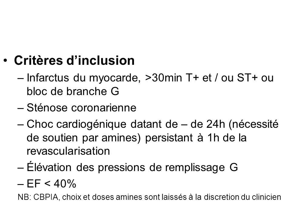 Critères dexclusion –Infection documentée –Cardiopathie valvulaire sévère –Défaillance du ventricule droit –Autres étiologie de choc (septique, hémorragique, anaphylactique, rythmique) –Complication mécanique de lIDM (IM aigue, rupture paroi libre VG, CIV) –Insuffisance rénale chronique (Scr > 264µmol/l) –SDRA –Coma post anoxique –Sd de défaillance multiviscérale irréversible –Chirurgie abdominale ou thoracique récente –HTAP pré existante –Nécessité dun pontage aorto-coronaire dans les 24 heures