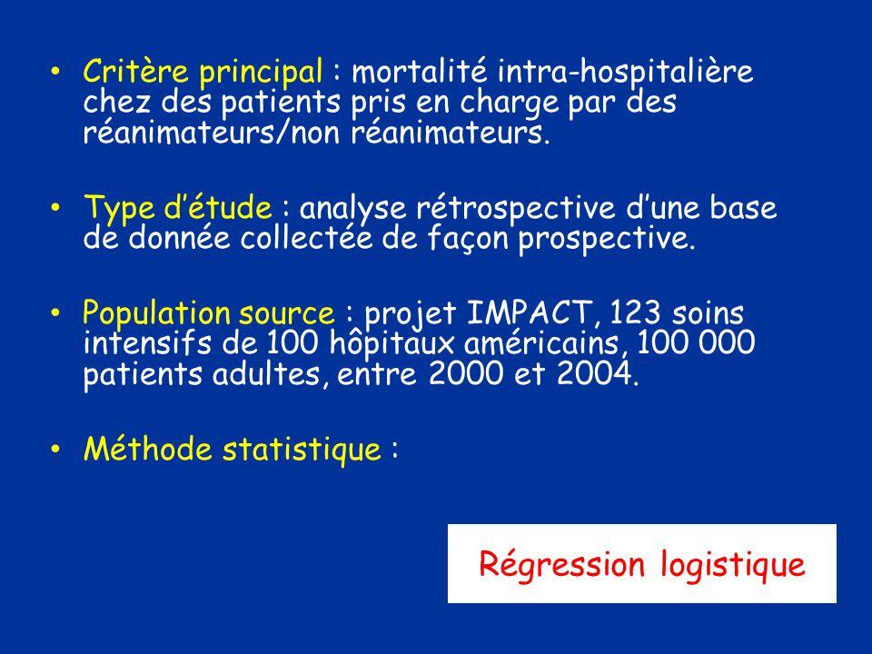 Critère principal : mortalité intra-hospitalière chez des patients pris en charge par des réanimateurs/non réanimateurs.
