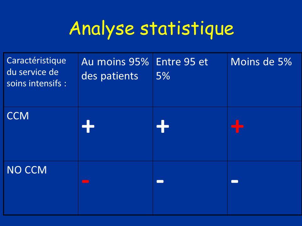 Analyse statistique Caractéristique du service de soins intensifs : Au moins 95% des patients Entre 95 et 5% Moins de 5% CCM +++ NO CCM ---