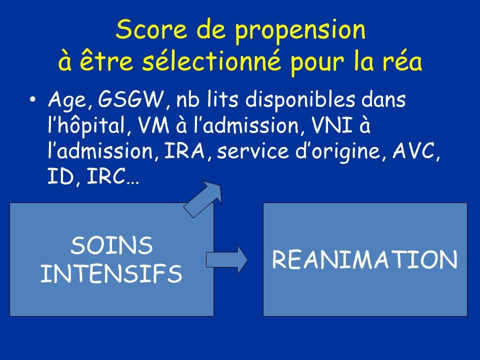 Score de propension à être sélectionné pour la réa Age, GSGW, nb lits disponibles dans lhôpital, VM à ladmission, VNI à ladmission, IRA, service dorigine, AVC, ID, IRC… REANIMATION SOINS INTENSIFS