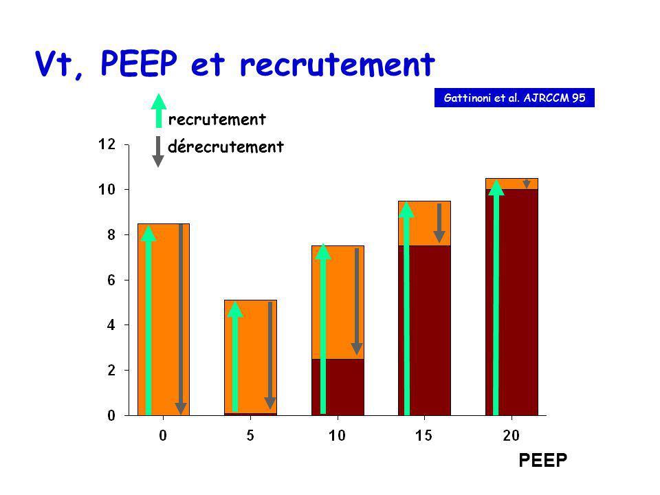 PEEP Vt, PEEP et recrutement Gattinoni et al. AJRCCM 95 recrutement dérecrutement