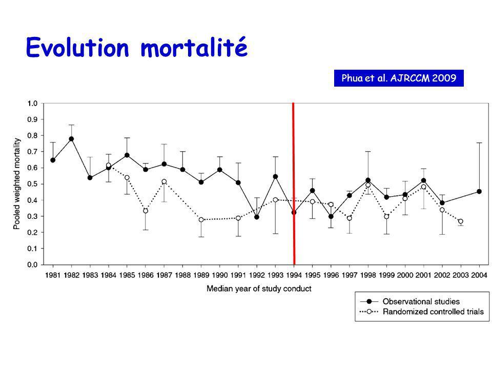 En 1974… US NIH Zapol JAMA étude contrôlée multicentrique 90 patients randomisés entre VM conventionnelle +/- ECMO Mortalité 92 vs 90% mais: mortalité ds le groupe contrôle élevée (malades trop graves?) Plusieurs centres inexpérimentés Remplissage excessif, Vt élevé, anticoagulation+++ Veino-Artériel Durée de VM prolongée avant ECMO