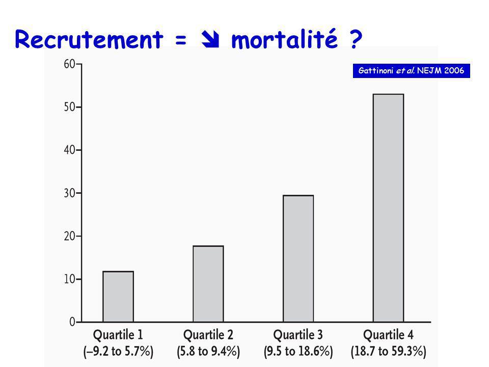 Recrutement = mortalité ? Gattinoni et al. NEJM 2006