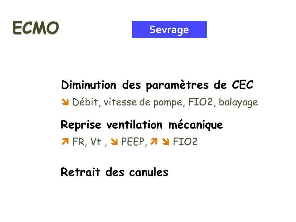 Diminution des paramètres de CEC Débit, vitesse de pompe, FIO2, balayage Reprise ventilation mécanique FR, Vt, PEEP, FIO2 Retrait des canules Sevrage