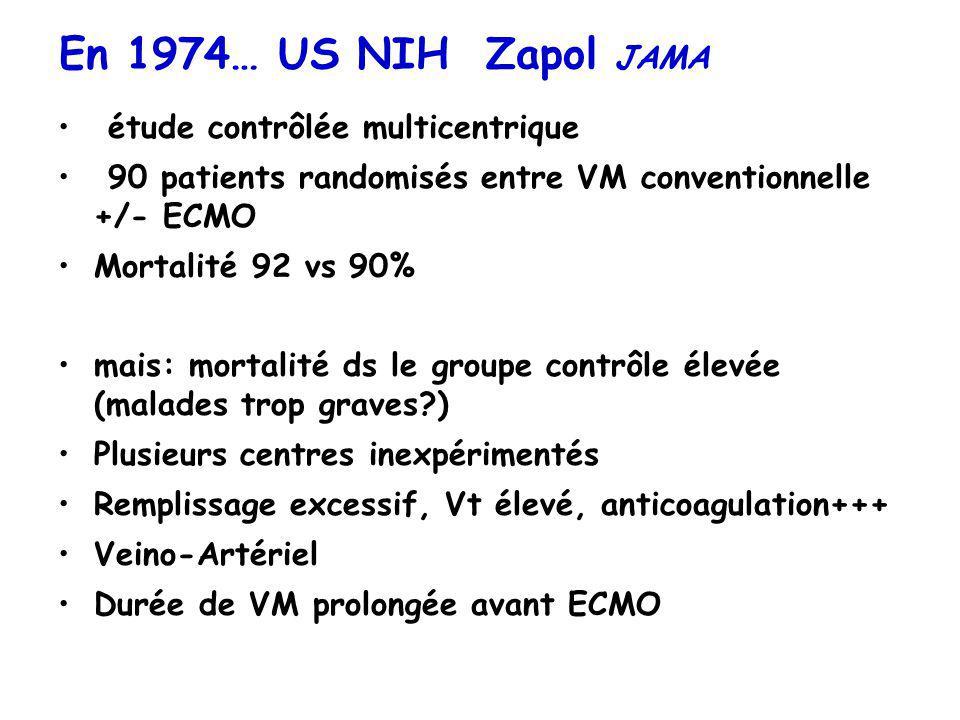 En 1974… US NIH Zapol JAMA étude contrôlée multicentrique 90 patients randomisés entre VM conventionnelle +/- ECMO Mortalité 92 vs 90% mais: mortalité