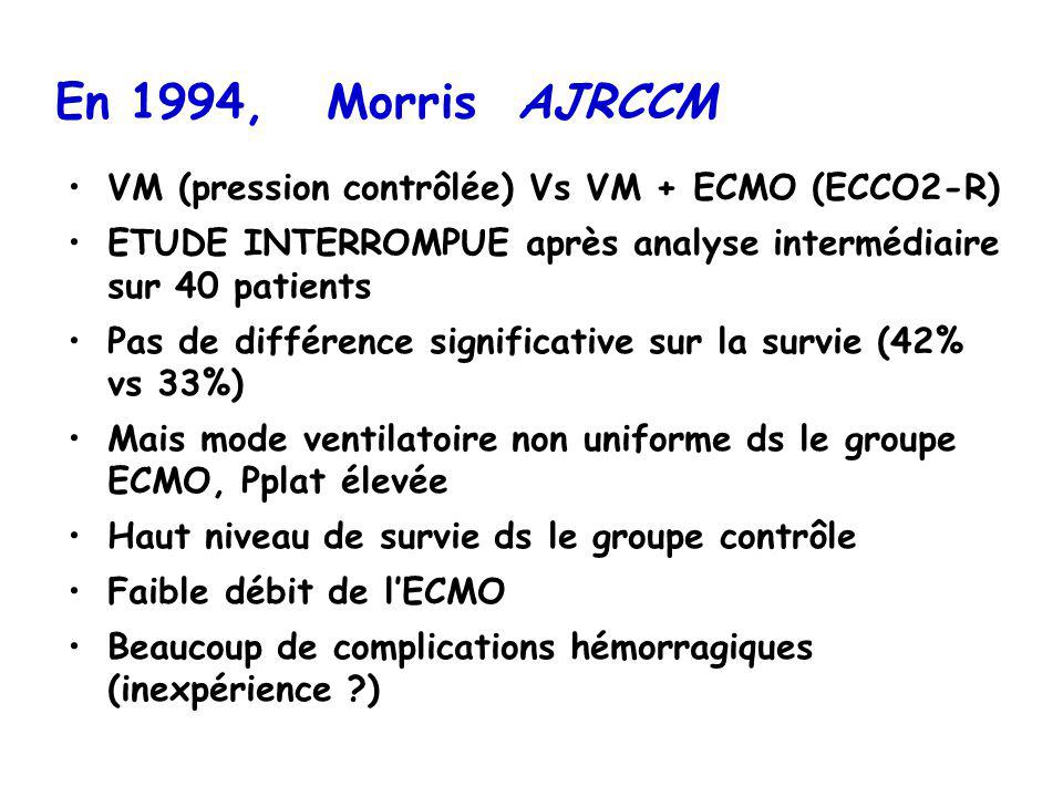 En 1994, Morris AJRCCM VM (pression contrôlée) Vs VM + ECMO (ECCO2-R) ETUDE INTERROMPUE après analyse intermédiaire sur 40 patients Pas de différence