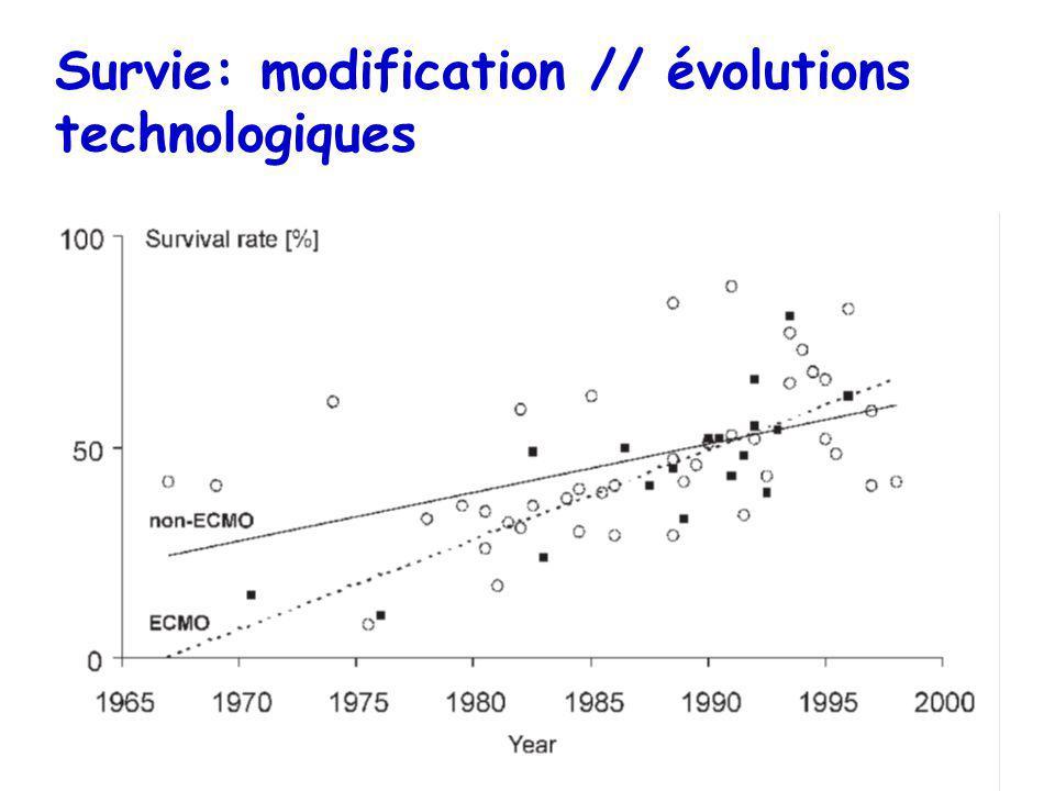 Survie: modification // évolutions technologiques