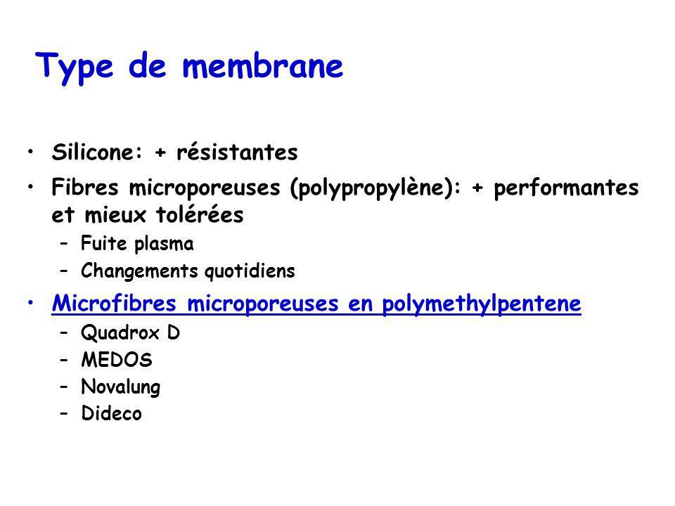 Type de membrane Silicone: + résistantes Fibres microporeuses (polypropylène): + performantes et mieux tolérées –Fuite plasma –Changements quotidiens