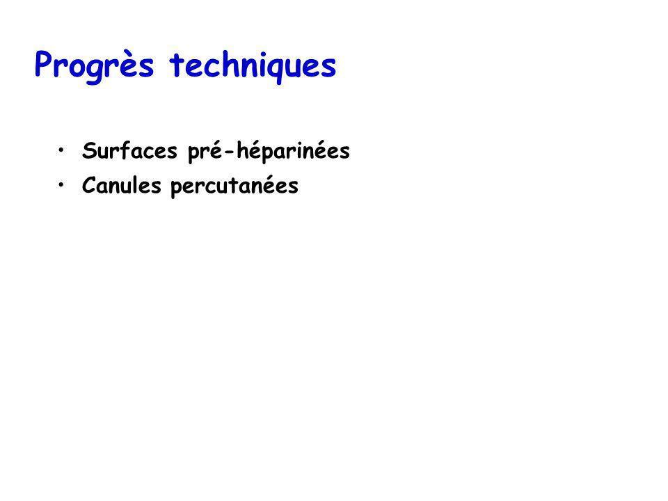 Progrès techniques Surfaces pré-héparinées Canules percutanées