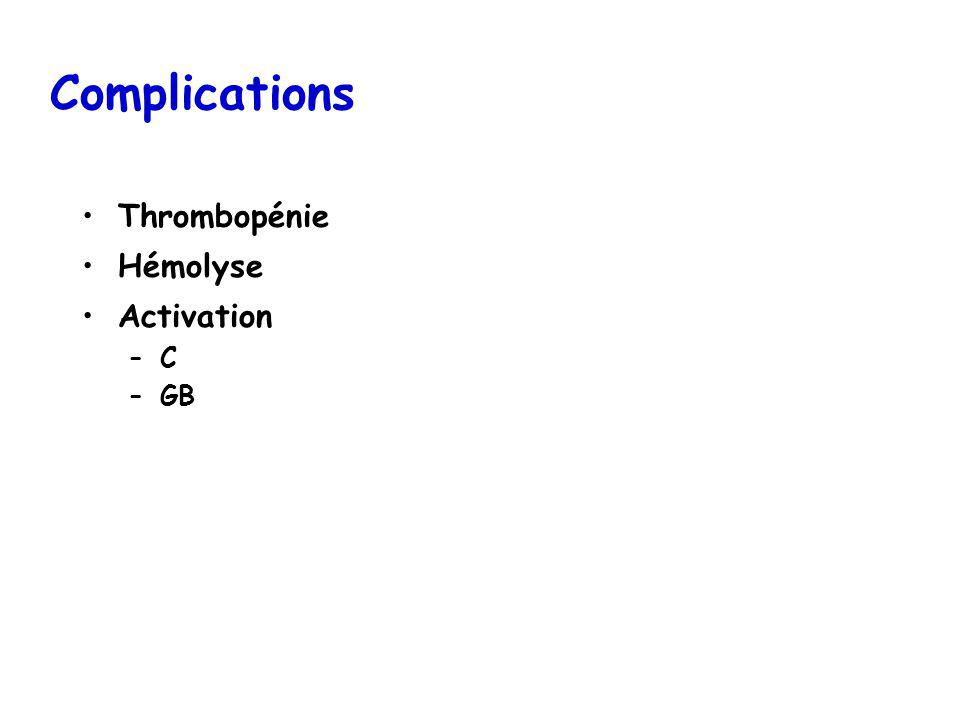 Complications Thrombopénie Hémolyse Activation –C –GB