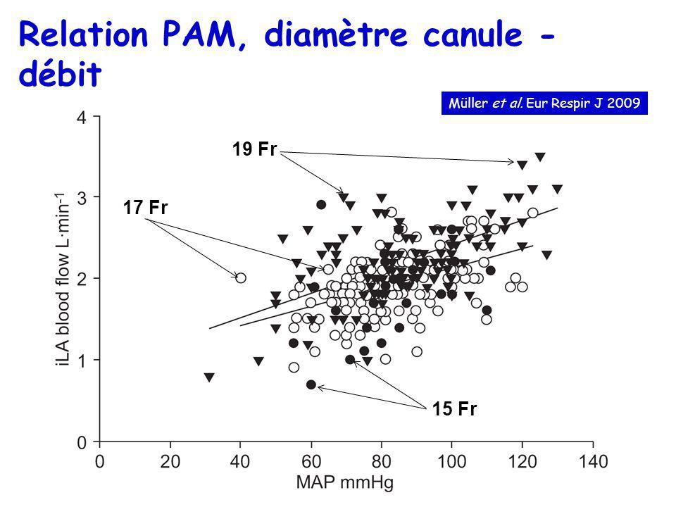 Relation PAM, diamètre canule - débit 19 Fr 17 Fr 15 Fr Müller et al. Eur Respir J 2009
