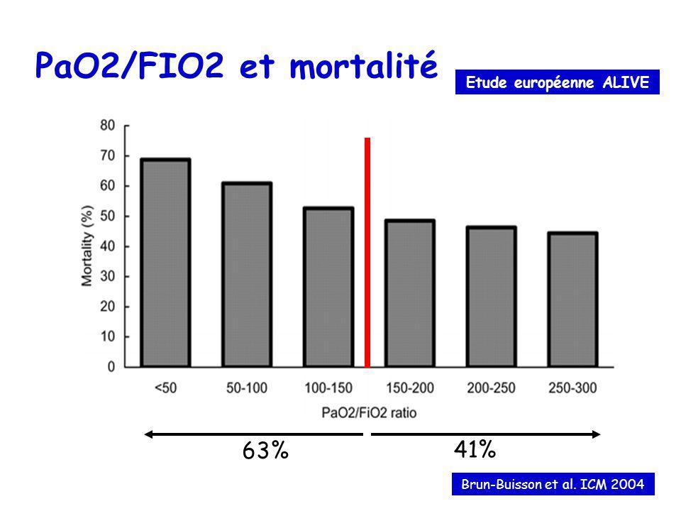 PaO2/FIO2 et mortalité Brun-Buisson et al. ICM 2004 Etude européenne ALIVE 63% 41%