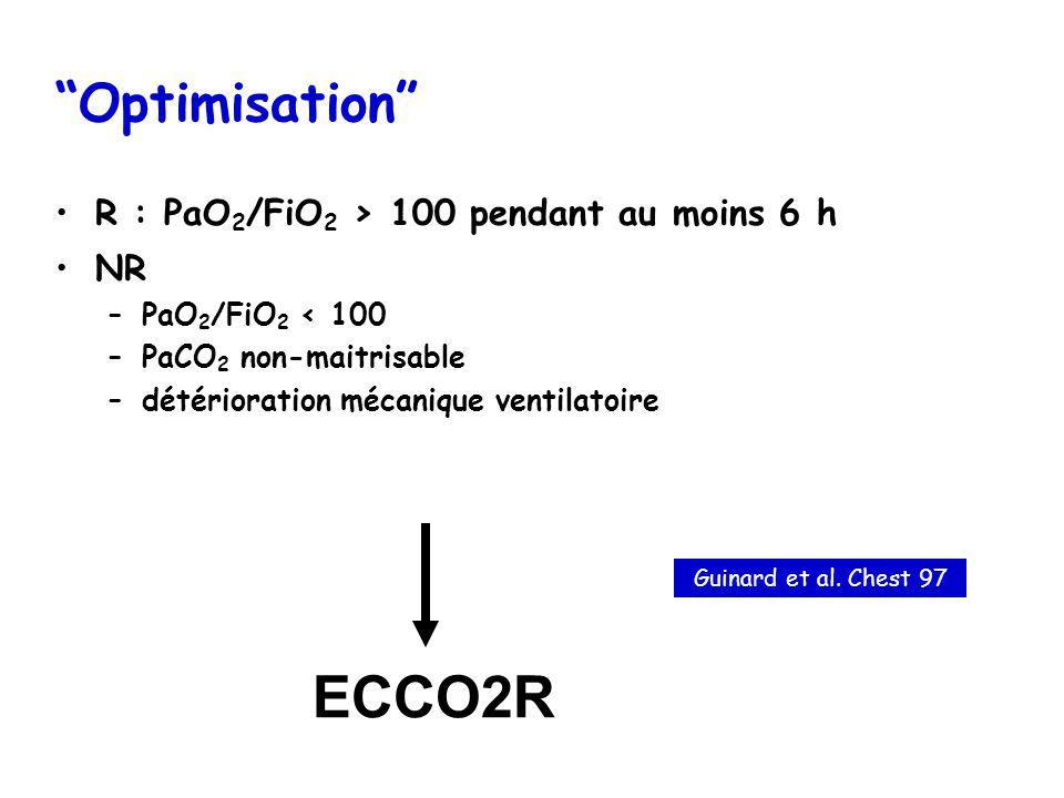 Optimisation R : PaO 2 /FiO 2 > 100 pendant au moins 6 h NR –PaO 2 /FiO 2 < 100 –PaCO 2 non-maitrisable –détérioration mécanique ventilatoire ECCO2R G