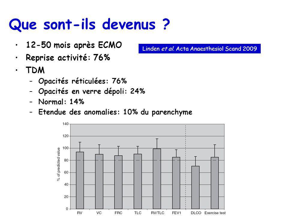 Que sont-ils devenus ? 12-50 mois après ECMO Reprise activité: 76% TDM –Opacités réticulées: 76% –Opacités en verre dépoli: 24% –Normal: 14% –Etendue