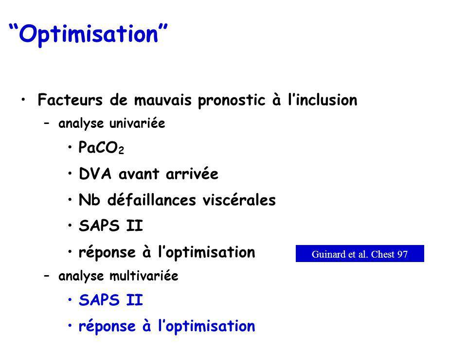 Optimisation Facteurs de mauvais pronostic à linclusion –analyse univariée PaCO 2 DVA avant arrivée Nb défaillances viscérales SAPS II réponse à lopti