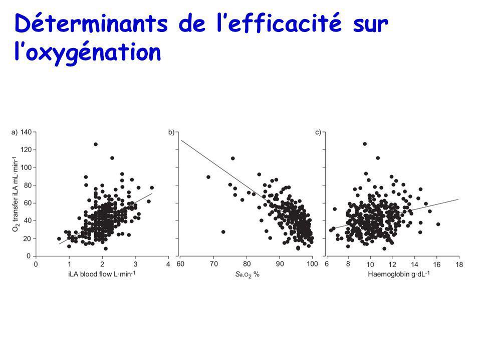 Déterminants de lefficacité sur loxygénation