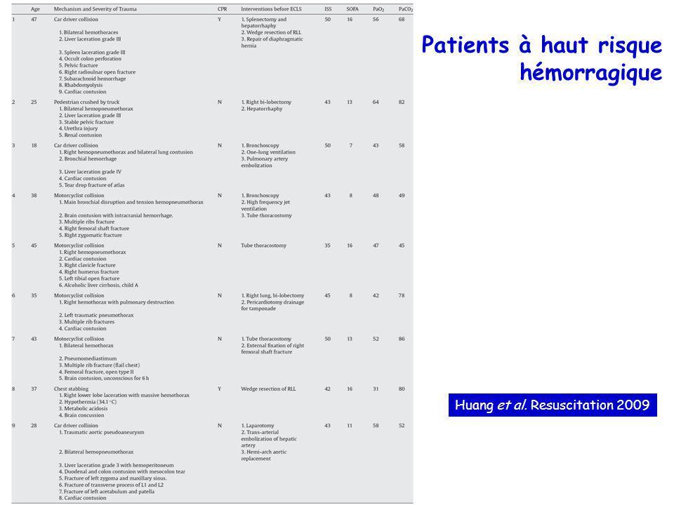 Patients à haut risque hémorragique Huang et al. Resuscitation 2009