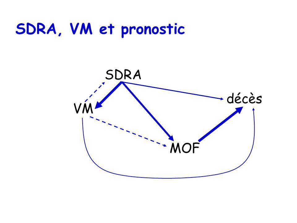 SDRA, VM et pronostic SDRA décès MOF VM
