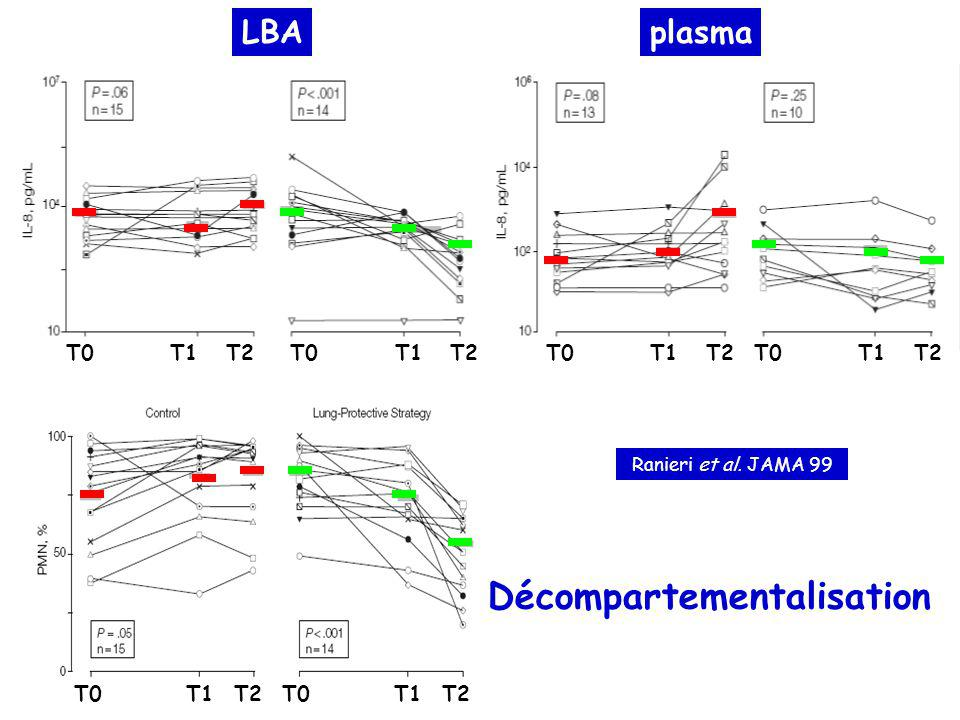 Efficacité ILA Zimmermann et al. Br J Anaest 2006