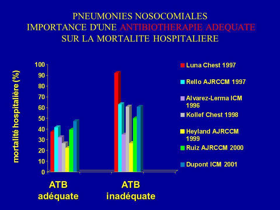 PNEUMONIES NOSOCOMIALES IMPORTANCE D'UNE ANTIBIOTHERAPIE ADEQUATE SUR LA MORTALITE HOSPITALIERE mortalité hospitalière (%) ATBadéquateATBinadéquate