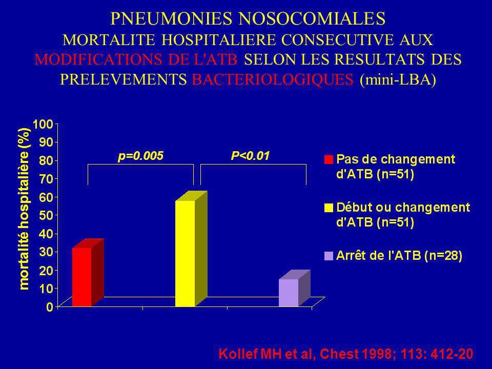PNEUMONIES NOSOCOMIALES MORTALITE HOSPITALIERE CONSECUTIVE AUX MODIFICATIONS DE L ATB SELON LES RESULTATS DES PRELEVEMENTS BACTERIOLOGIQUES (mini-LBA) mortalité hospitalière (%) Kollef MH et al, Chest 1998; 113: 412-20 p=0.005P<0.01