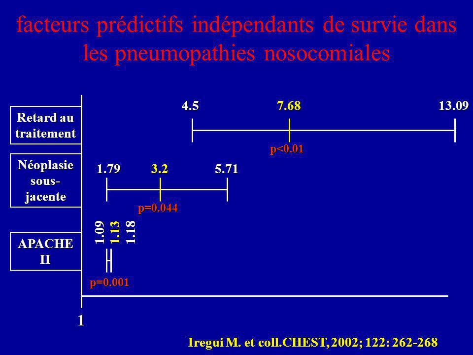 facteurs prédictifs indépendants de survie dans les pneumopathies nosocomiales 1 4.57.6813.09 1.793.25.71 1.091.131.18 p<0.01 p=0.044 p=0.001 Retard au traitement Néoplasie sous- jacente APACHE II Iregui M.