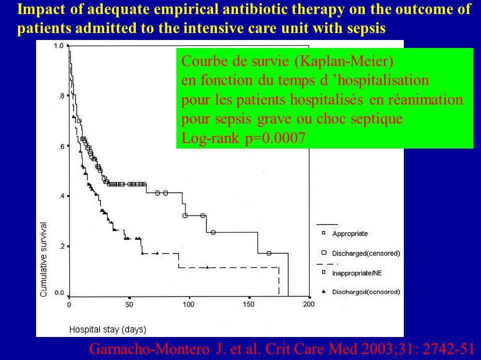 Impact of adequate empirical antibiotic therapy on the outcome of patients admitted to the intensive care unit with sepsis Garnacho-Montero J. et al.