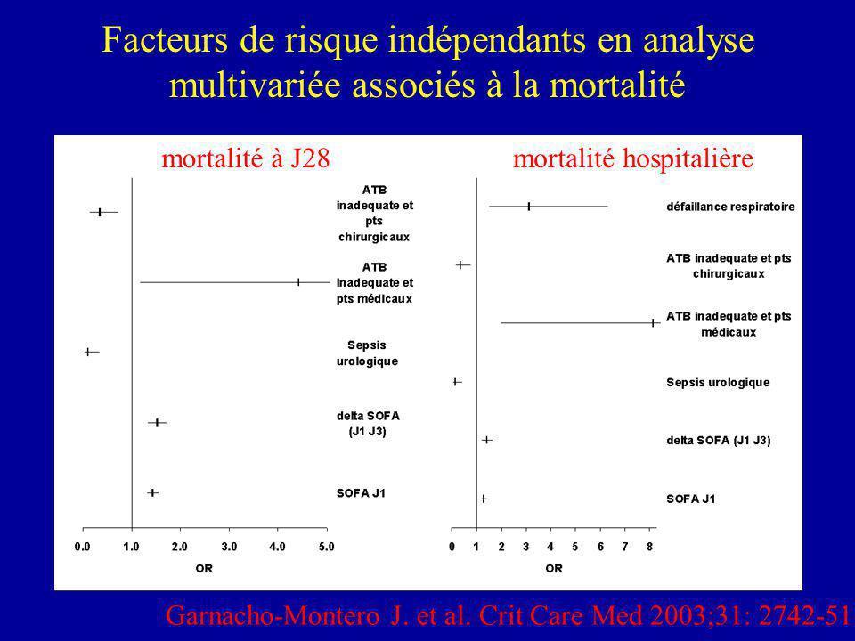 Facteurs de risque indépendants en analyse multivariée associés à la mortalité mortalité à J28mortalité hospitalière Garnacho-Montero J. et al. Crit C