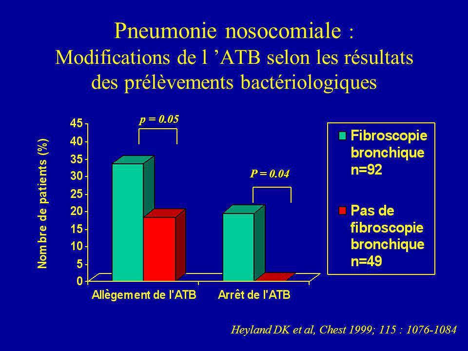 Pneumonie nosocomiale : Modifications de l ATB selon les résultats des prélèvements bactériologiques Heyland DK et al, Chest 1999; 115 : 1076-1084 p = 0.05 P = 0.04