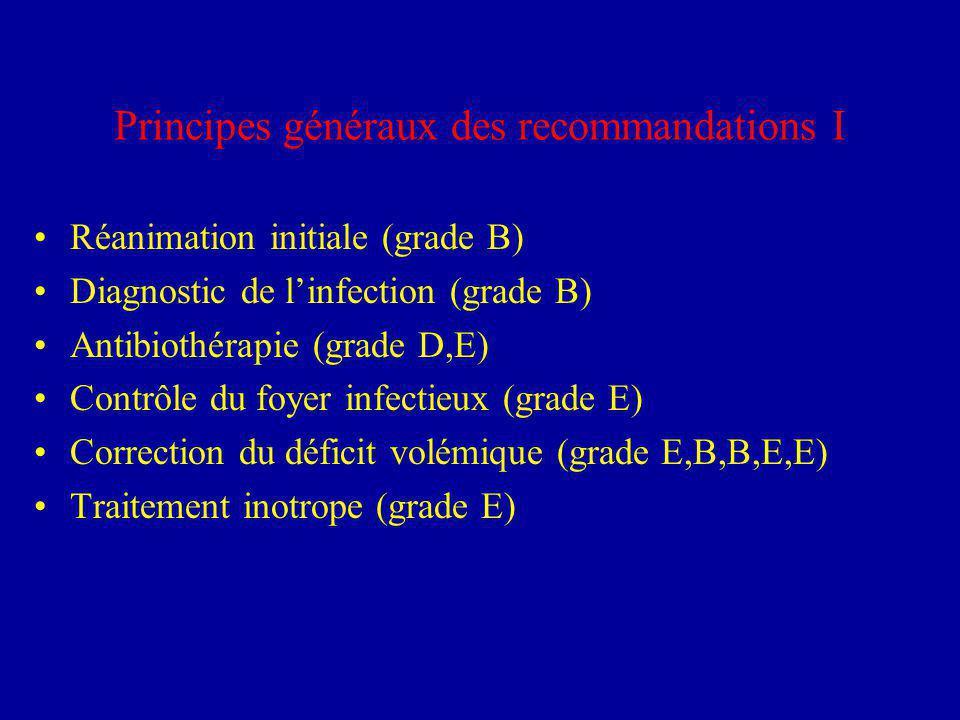 Principes généraux des recommandations I Réanimation initiale (grade B) Diagnostic de linfection (grade B) Antibiothérapie (grade D,E) Contrôle du foyer infectieux (grade E) Correction du déficit volémique (grade E,B,B,E,E) Traitement inotrope (grade E)