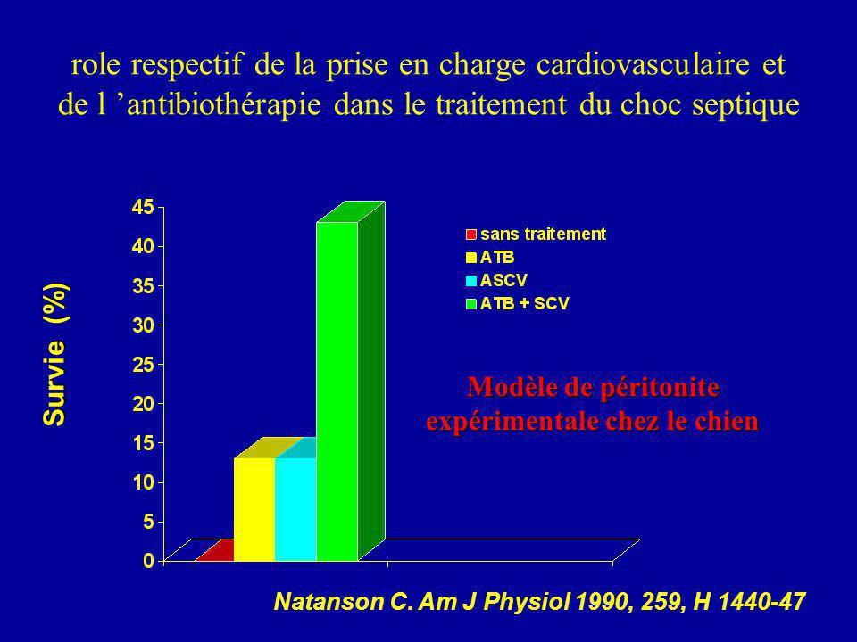 role respectif de la prise en charge cardiovasculaire et de l antibiothérapie dans le traitement du choc septique Survie (%) Modèle de péritonite expérimentale chez le chien Natanson C.