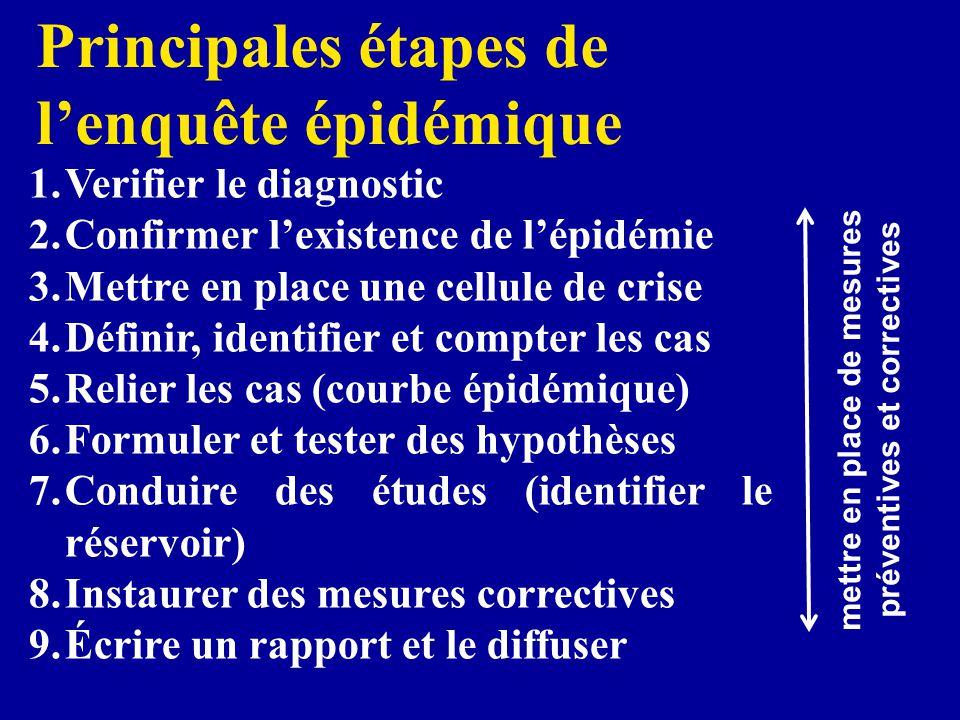1.Verifier le diagnostic 2.Confirmer lexistence de lépidémie 3.Mettre en place une cellule de crise 4.Définir, identifier et compter les cas 5.Relier les cas (courbe épidémique) 6.Formuler et tester des hypothèses 7.Conduire des études (identifier le réservoir) 8.