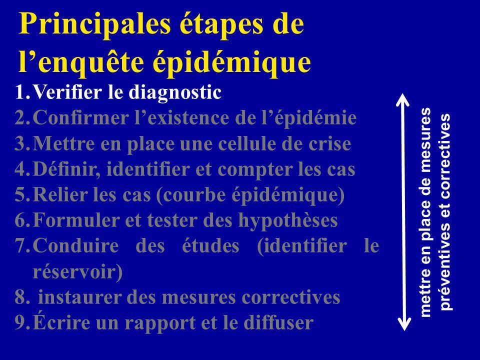 6 patients symptomatiques, 14 HC + chez 5 patients et une CCP chez le 6 ème 3 autocontrôles + 6 Pulsotypes Confirmer lépidémie 12 – 18 mars 2003