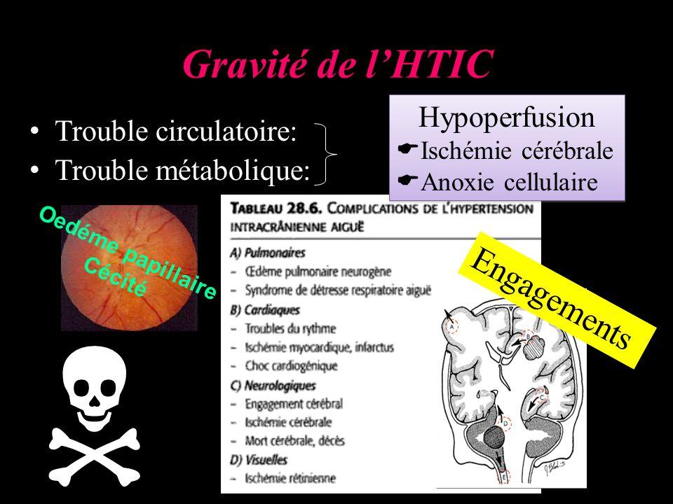 Gravité de lHTIC Trouble circulatoire: Trouble métabolique: Oedéme papillaire Cécité Engagements Hypoperfusion Ischémie cérébrale Anoxie cellulaire Hypoperfusion Ischémie cérébrale Anoxie cellulaire