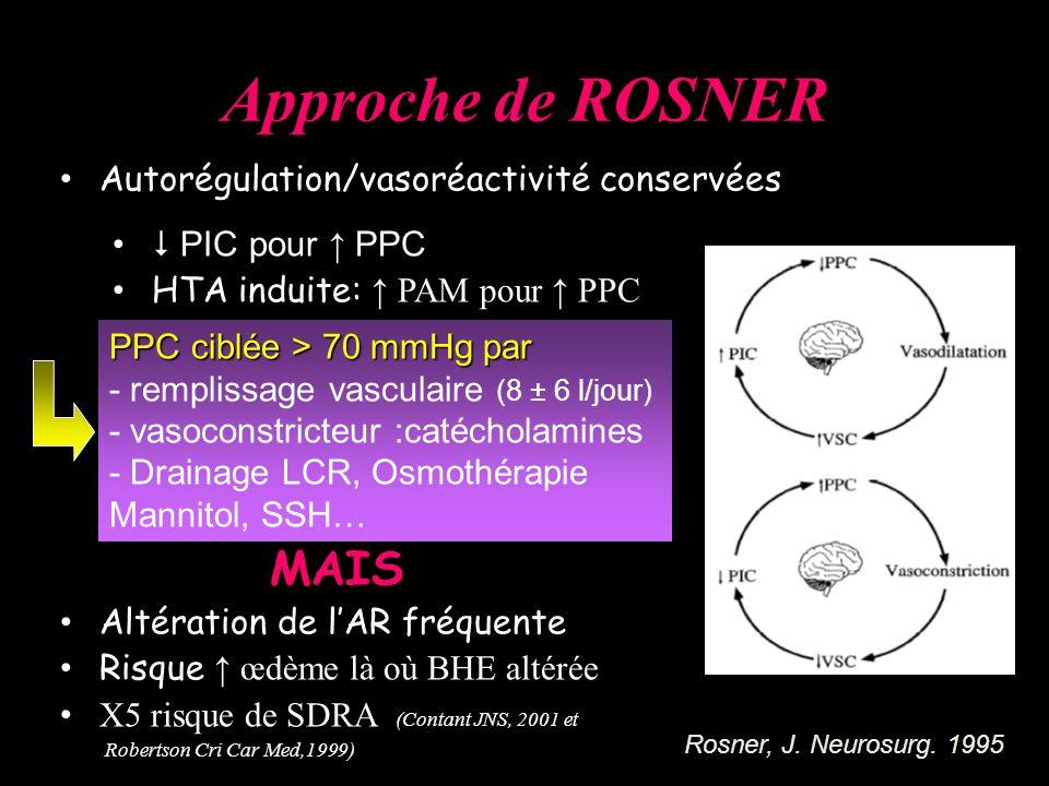 Approche de ROSNER Autorégulation/vasoréactivité conservées PIC pour PPC HTA induite: PAM pour PPC MAIS Altération de lAR fréquente Risque œdème là où BHE altérée X5 risque de SDRA (Contant JNS, 2001 et Robertson Cri Car Med,1999) Rosner, J.