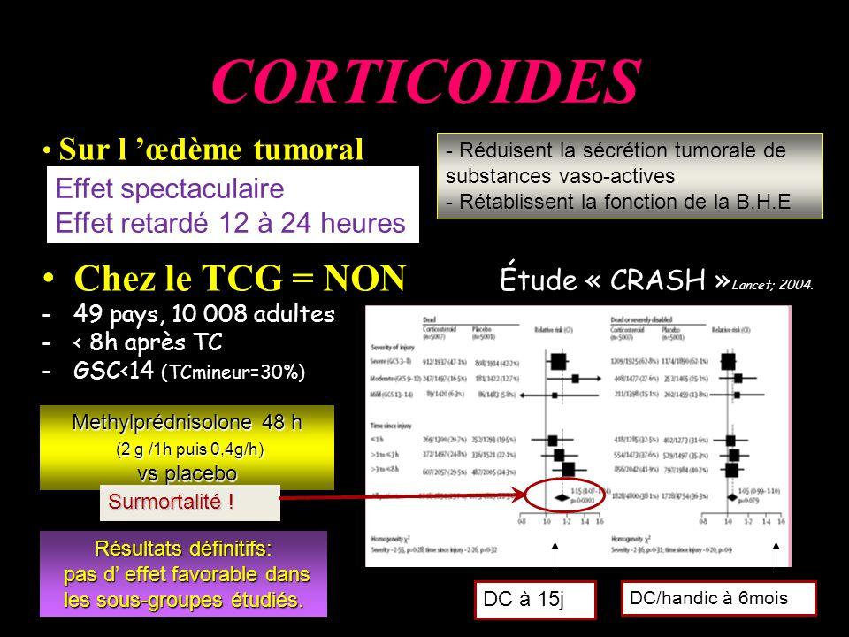 Methylprédnisolone 48 h (2 g /1h puis 0,4g/h) (2 g /1h puis 0,4g/h) vs placebo Ch Chez le TCG = NON -49 pays, 10 008 adultes -< 8h après TC -GSC<14 (TCmineur=30%) CORTICOIDES Sur l œdème tumoral - Réduisent la sécrétion tumorale de substances vaso-actives - Rétablissent la fonction de la B.H.E Effet spectaculaire Effet retardé 12 à 24 heures DC à 15j DC/handic à 6mois Surmortalité .