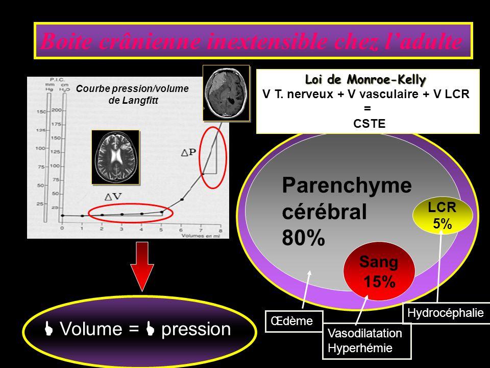 Volume = pression Boite crânienne inextensible chez ladulte Parenchyme cérébral 80% Œdème Hydrocéphalie Vasodilatation Hyperhémie Sang 15% LCR 5% Courbe pression/volume de Langfitt Loi de Monroe-Kelly V T.