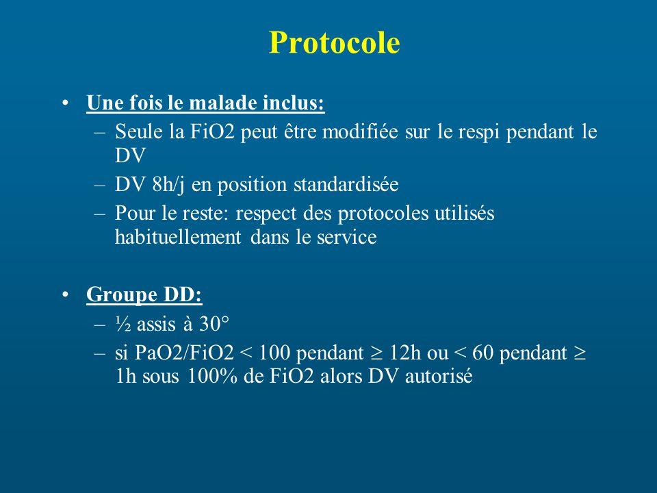 Protocole Une fois le malade inclus: –Seule la FiO2 peut être modifiée sur le respi pendant le DV –DV 8h/j en position standardisée –Pour le reste: respect des protocoles utilisés habituellement dans le service Groupe DD: –½ assis à 30° –si PaO2/FiO2 < 100 pendant 12h ou < 60 pendant 1h sous 100% de FiO2 alors DV autorisé