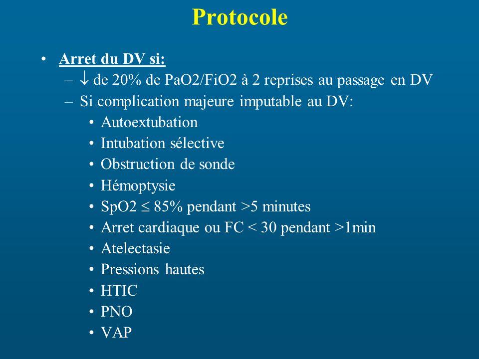 Protocole Arret du DV si: – de 20% de PaO2/FiO2 à 2 reprises au passage en DV –Si complication majeure imputable au DV: Autoextubation Intubation sélective Obstruction de sonde Hémoptysie SpO2 85% pendant >5 minutes Arret cardiaque ou FC 1min Atelectasie Pressions hautes HTIC PNO VAP