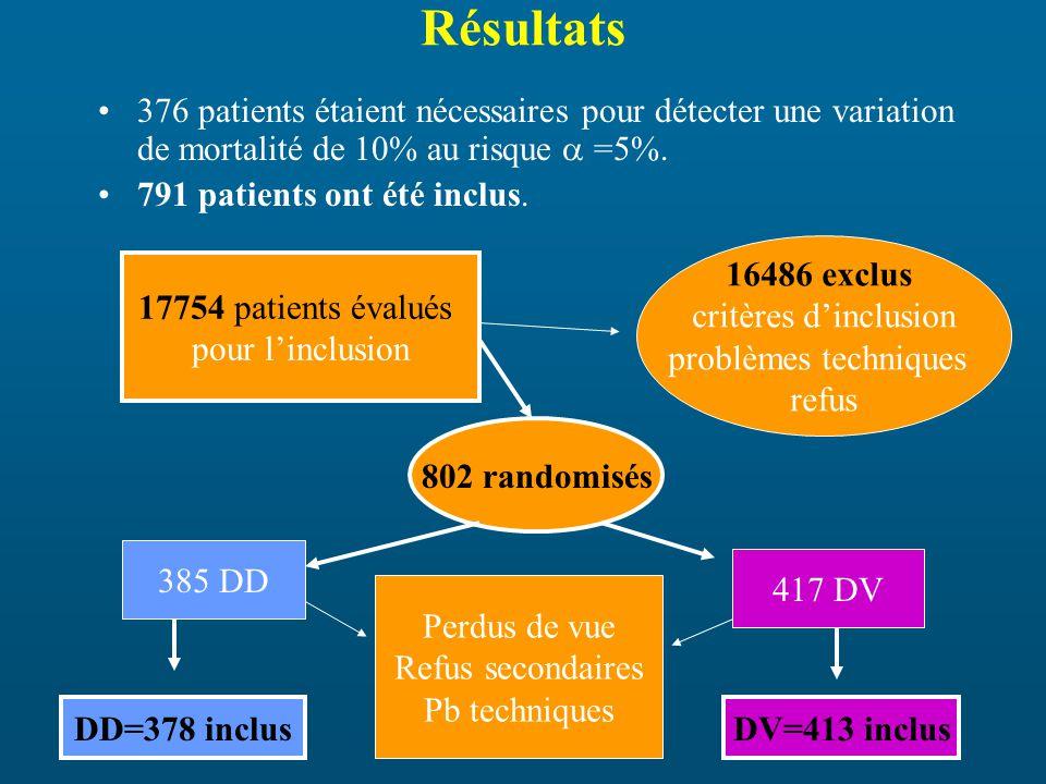 Résultats 376 patients étaient nécessaires pour détecter une variation de mortalité de 10% au risque =5%.