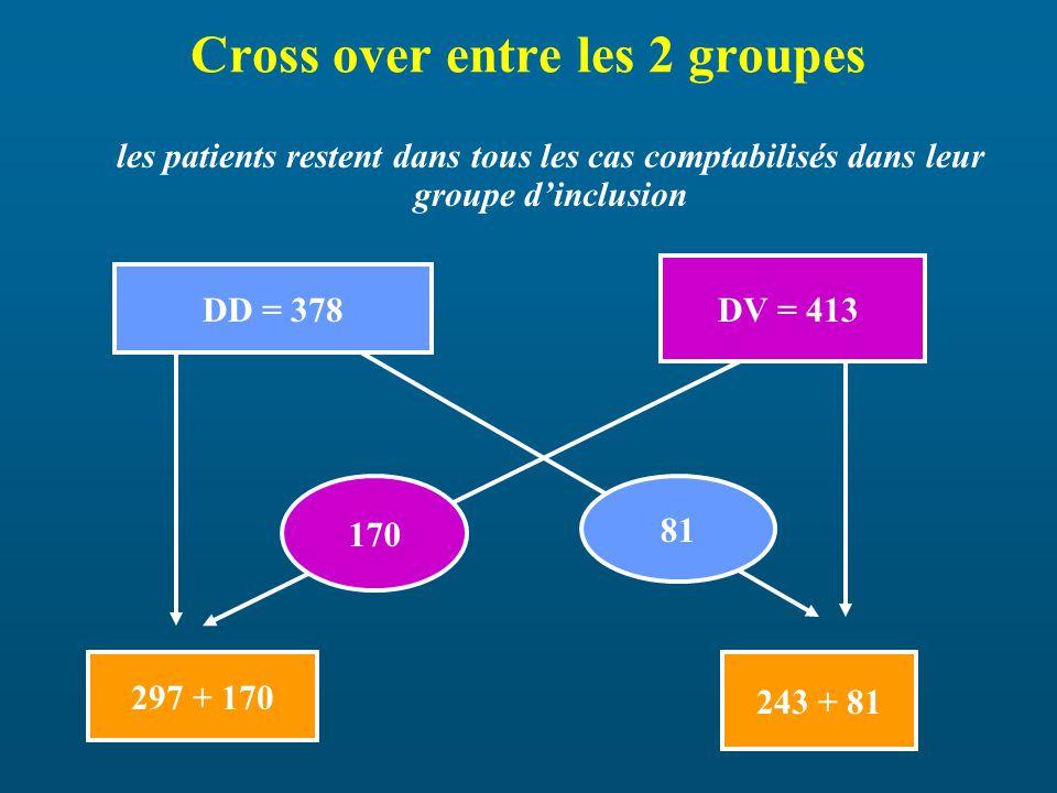 Cross over entre les 2 groupes DD = 378 DV = 413 170 81 297 + 170 243 + 81 les patients restent dans tous les cas comptabilisés dans leur groupe dinclusion